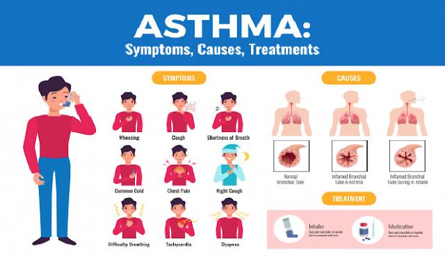 4 Pantangan penderita asma kumpulan tips