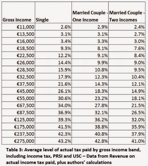 Budget 2015 and Tax Cuts » Progressive Economy » Home Page