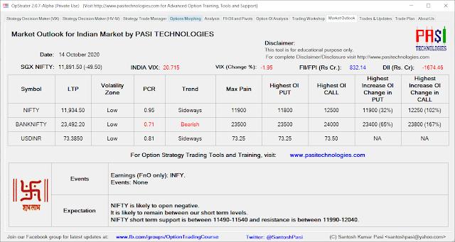 Indian Market Outlook: October 14, 2020