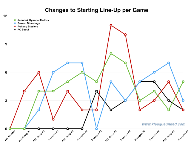 Changes to Starting Line-ups per Game for K-League Clubs Competing in the ACL.