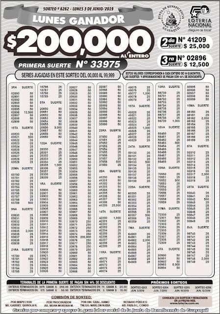 Resultados Sorteo 6262 de Lotería Nacional