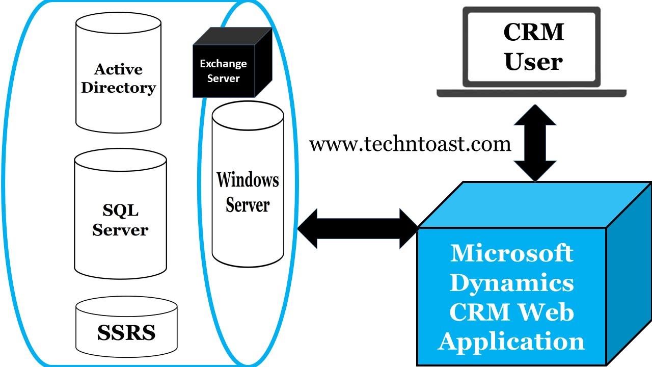 Dynamics CRM on Windows Server