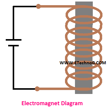 electromagnet diagram