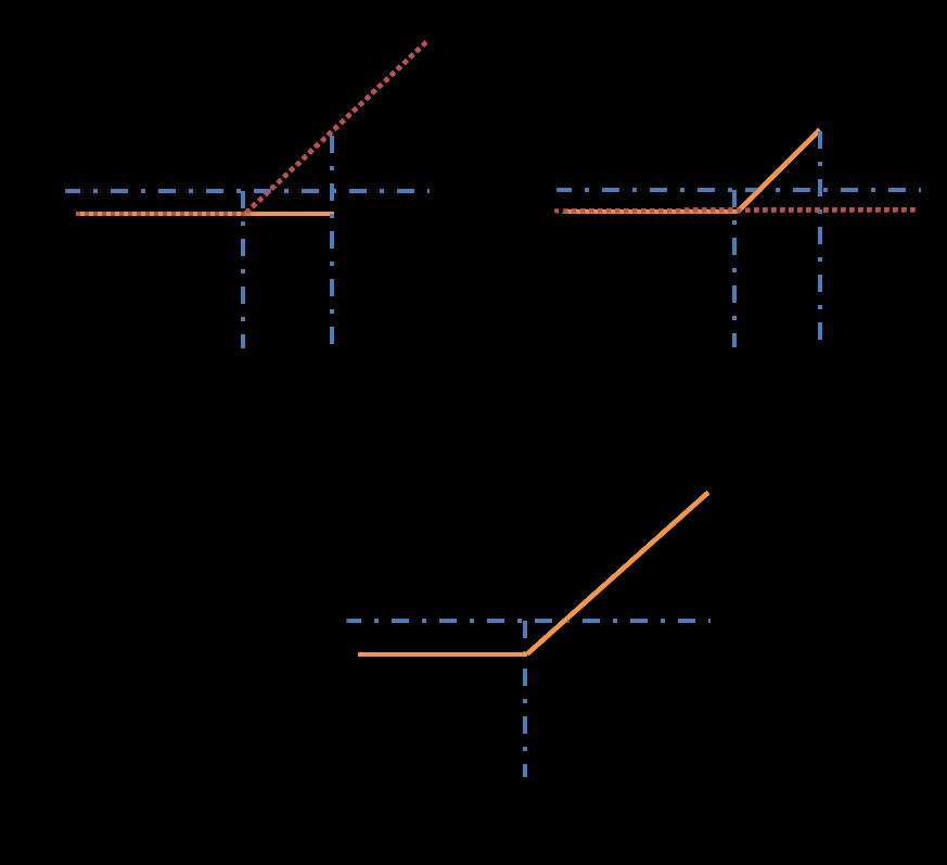Fx options barrier
