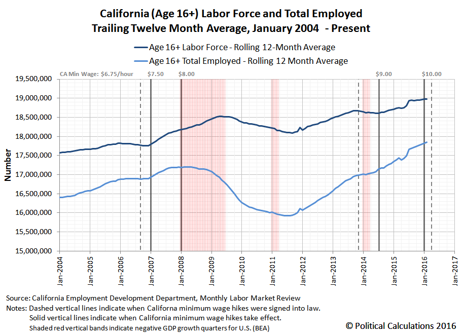 California Age 16+ Labor Force and Number of Employed Individuals, 2004-01 thru 2016-02