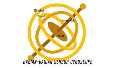 Fungsi Gyroscope Yang Terdapat Dalam Smartphone - www.helloflen.com