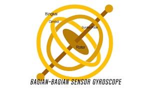 Fungsi Gyroscope Yang Terdapat Dalam Smartphone