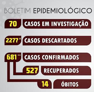 Com 65 novos casos de covid-19 registrados em um único dia, Sertania dar sinais  que o pior está por vir em toda região.