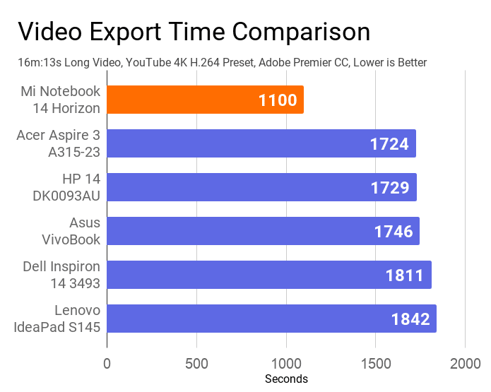 The chart on Mi Notebook 14 video export time comparison with other laptops. In this comparison, Mi has secured 1st position by taking the lowest time.