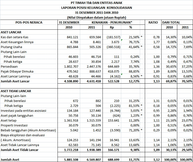 Ilmu Alamiah Dasar Analisis Perbandingan Laporan Keuangan