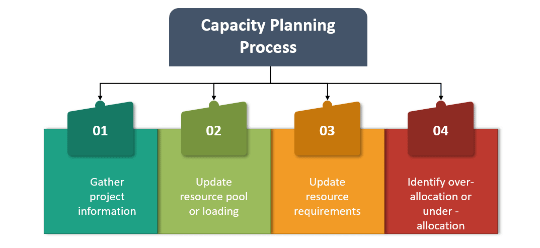 Capacity Planning Proces
