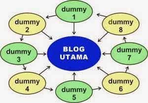 Manfaat Blog Dummy Untuk SEO