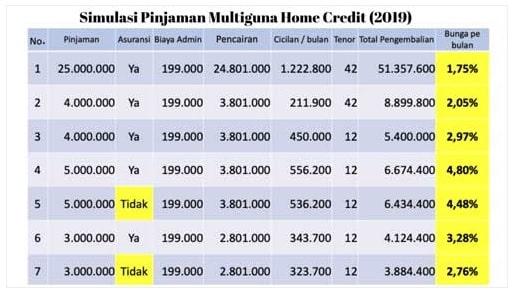 Tabel Angsuran Pinjaman Uang Home Credit