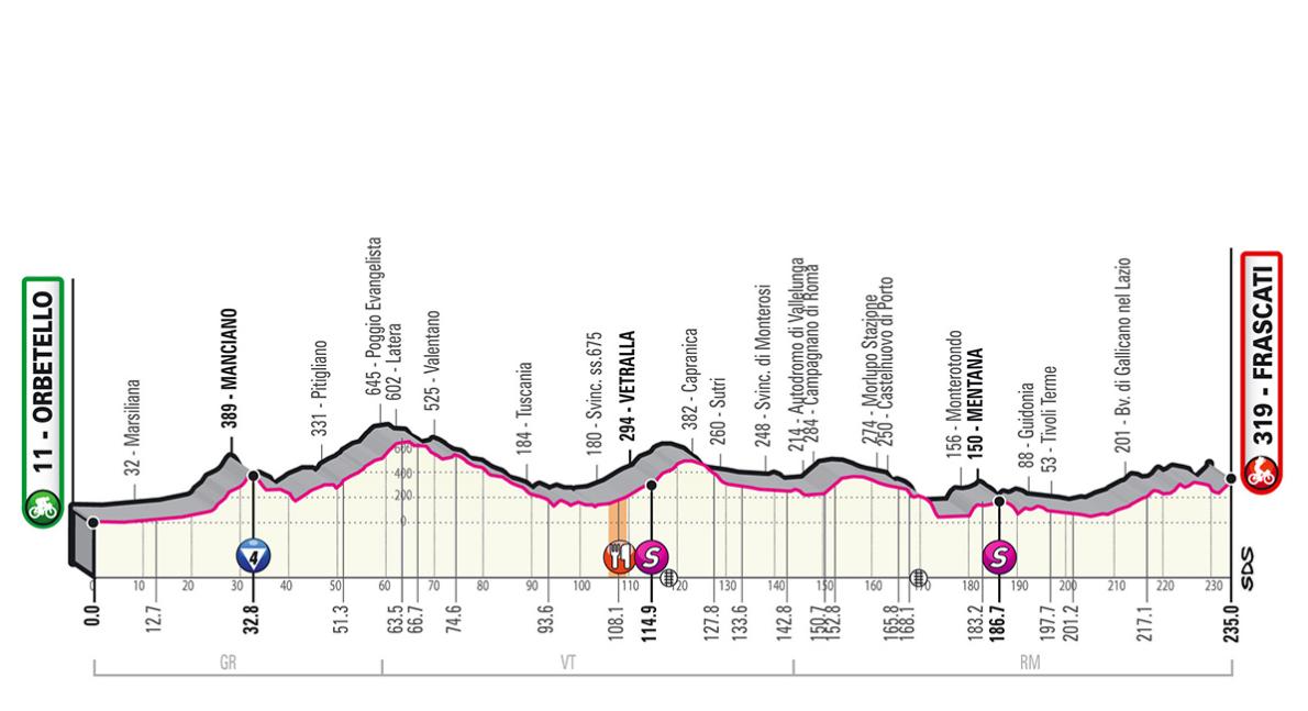 Rojadirecta Diretta Ciclismo 4° Tappa Oggi: Orbetello arrivo Frascati Streaming Rai TV | GIRO d'Italia 2019.