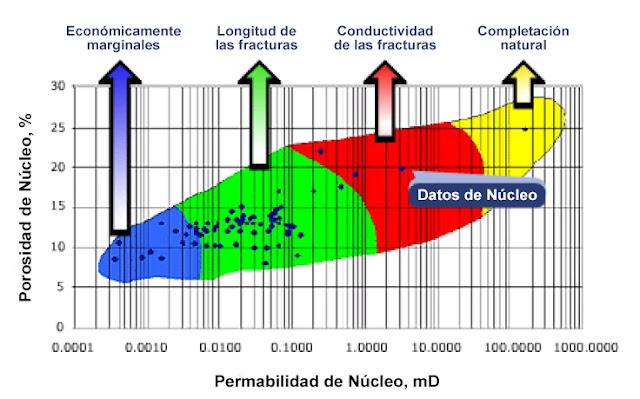 Fracturamiento Hidráulico y Relación K-Phi