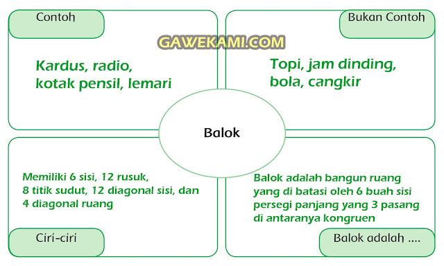 Jawaban Diagram Halaman 20 Kelas 6 Tema 5