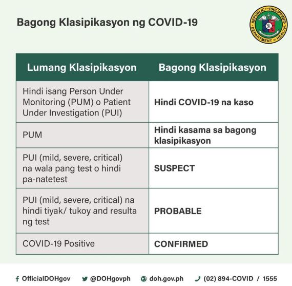 DOH revises classification of patients for COVID-19