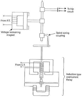 Impedance Relay Protection