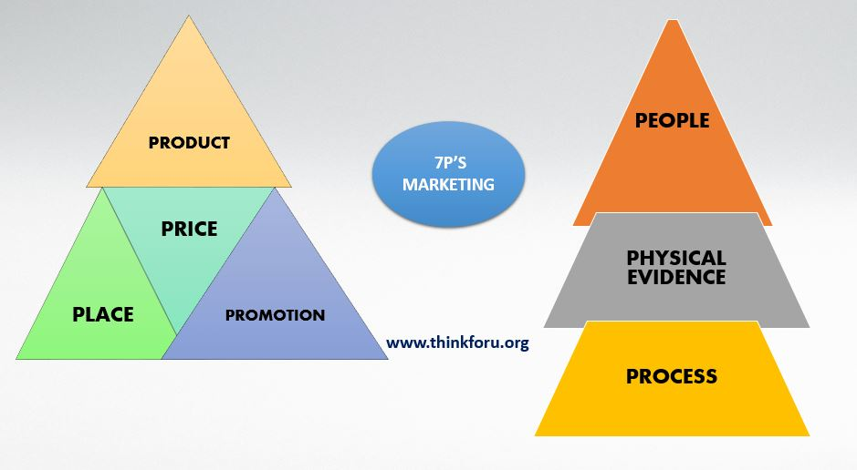 7P's of Marketing with example