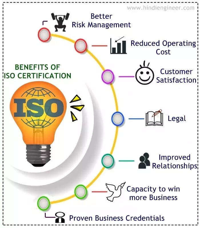Benefits of ISO Certification infographic, images, photos, presentation, free iso infographics, Iso presentation