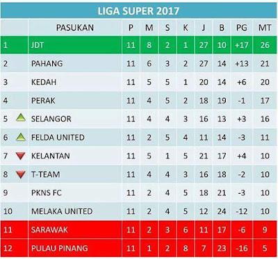 Kelantan, T-Team, Perlis & ATM Dipotong 6 Mata Gagal Selesaikan Proses Pendaftaran Dan Isu Tunggakan Gaji!