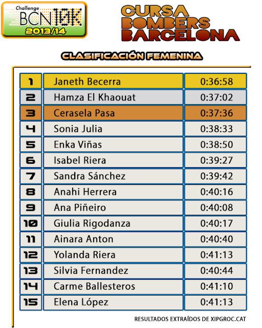 Clasificación Femenina Cursa Bombers 2014