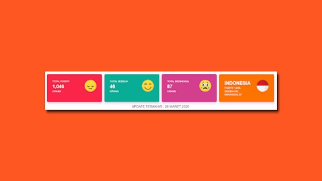 Cara Memasang Widget Update Virus Corona pada Blog