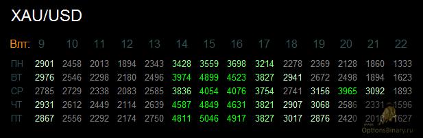 Дневное время волатильности XAU/USD