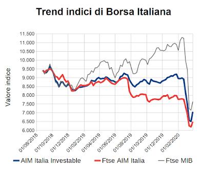 Trend indici di Borsa Italiana al 27 marzo 2020