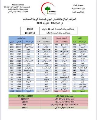 الموقف الوبائي والتلقيحي اليومي لجائحة كورونا في العراق ليوم الجمعة الموافق 18 حزيران 2021