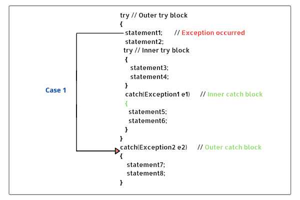 Java nested try catch block