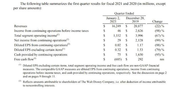華特迪士尼公司 公佈 2021年第一季度業績, The Walt Disney Company shared Q1 FY21 Earnings Results