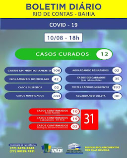 Rio de Contas confirma mais 03 casos de Covid-19; total é de 31