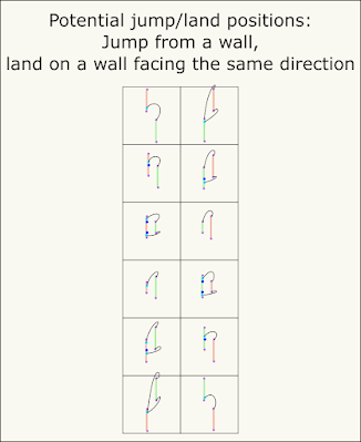 Illustrations of wall-to-same-facing-wall jump-land-position combinations.