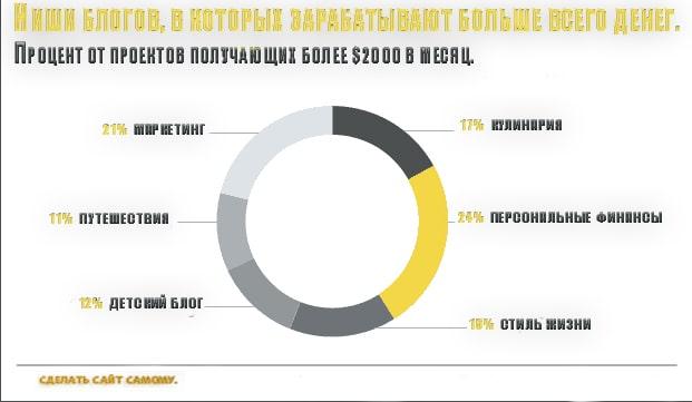 6 самых доходных ниш для блога, график.