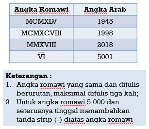 Tabel penulisan angka romawi 2