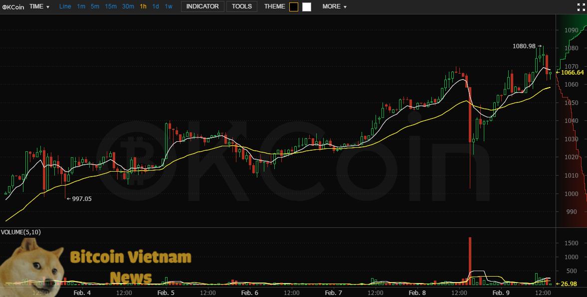 OKCoin Chart