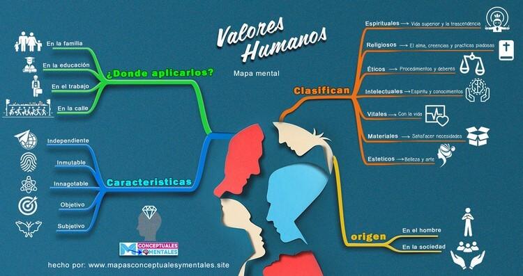 Imagen de mapa mental sobre los valores humanos, nuevo y con imágenes
