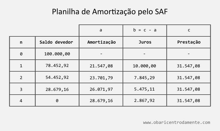 planilha-de-amortizacao-de-um-emprestimo-pelo-sistema-frances-saf-tabela-price-exemplo-de-aplicacao