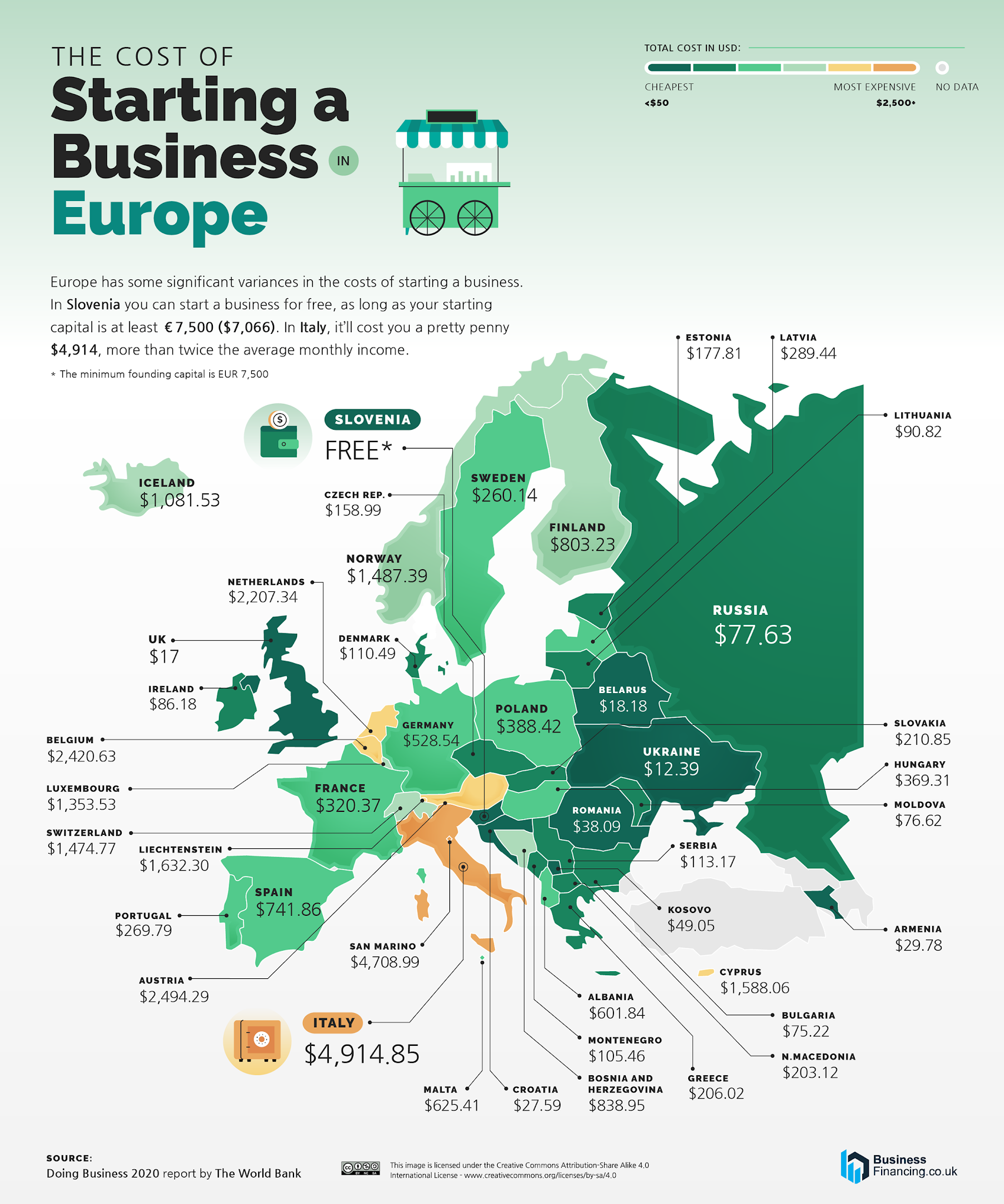 The Cost of Starting a Business in Europe