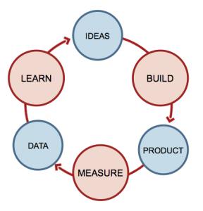 Quy trình lean startup