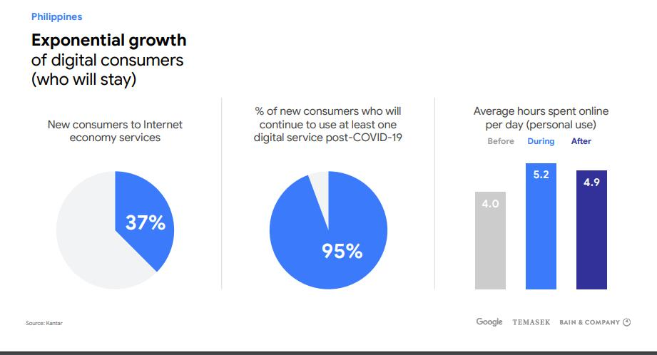 Philippines Exponential Growth of Digital Consumers