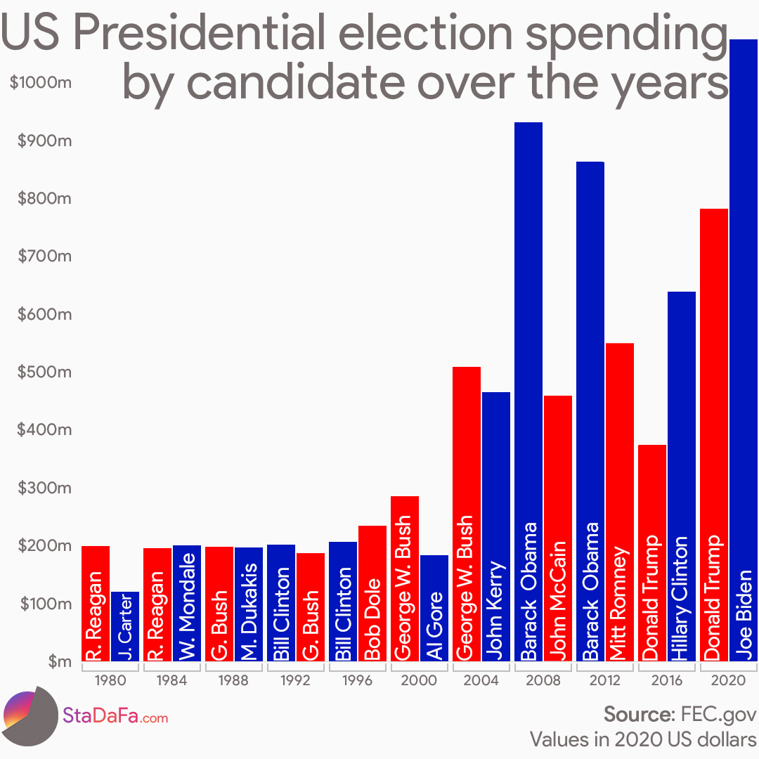 US Presidential Election Spending By Candidate Over The Years