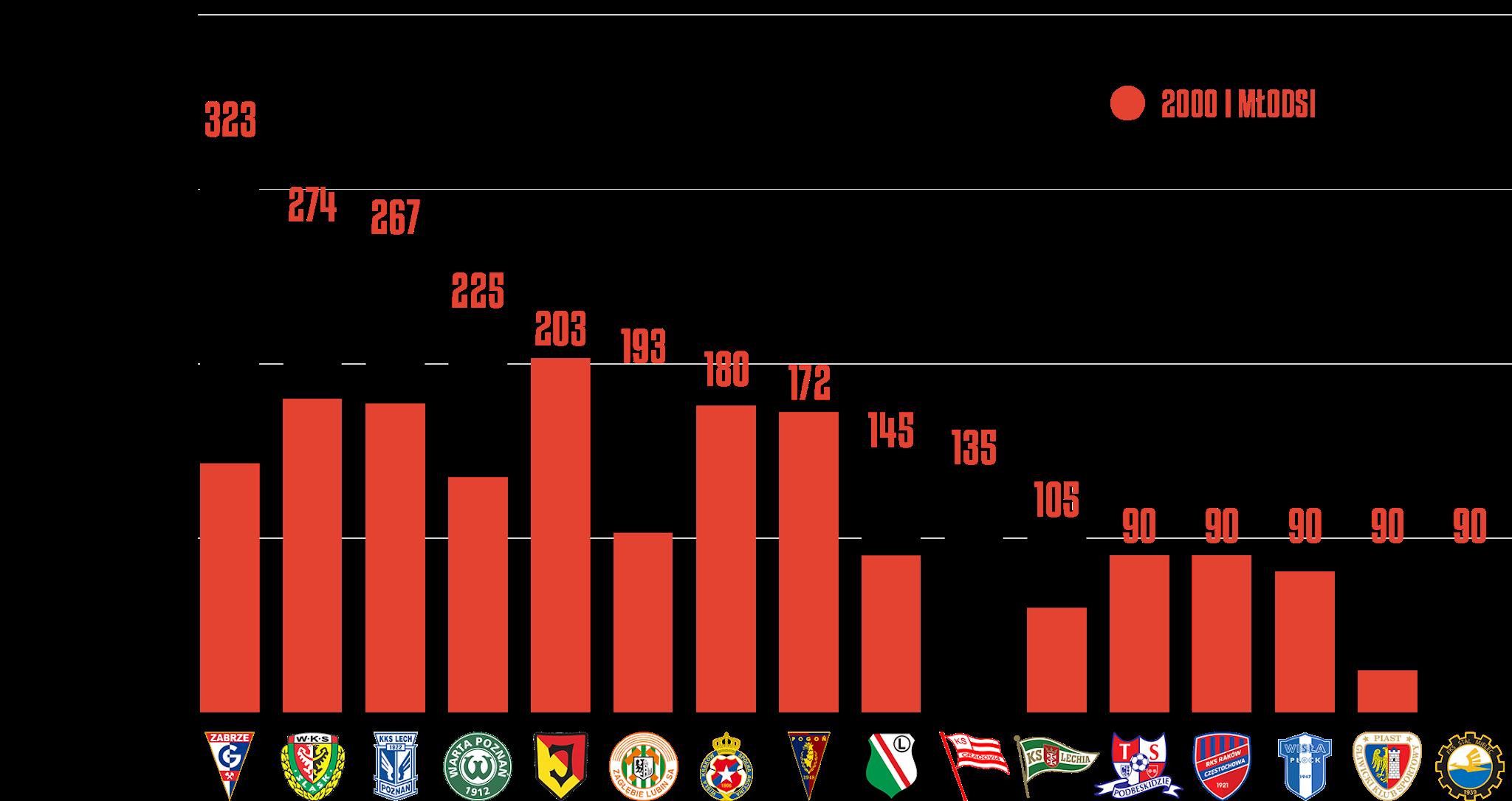 Klasyfikacja klubów pod względem rozegranego czasu przez młodzieżowców w28.kolejce PKO Ekstraklasy<br><br>Źródło: Opracowanie własne na podstawie ekstrastats.pl<br><br>graf. Bartosz Urban