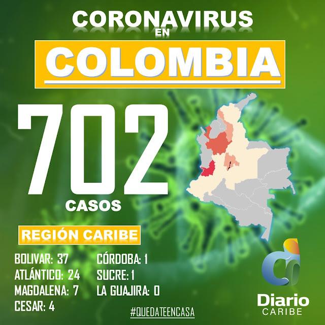 Covid 19 en Colombia: 10 muertos y 702 casos confirmados