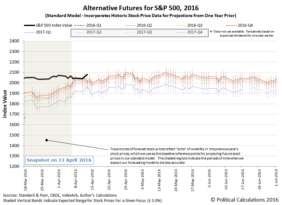 Alternative Futures - S&P 500 - 2016Q1 - Standard Model - Snapshot 2016-04-14 at 10:00 AM EDT