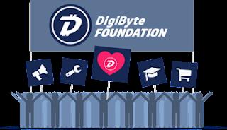 DigiByte Foundation