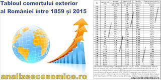 Evoluția comerțului exterior al României între 1859 și 2015