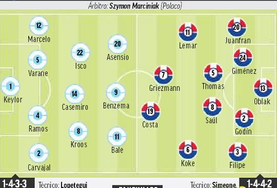 تشكيلة ريال مدريد واتلتكو مدريد المسربة لكاس السوبر الاوروبي