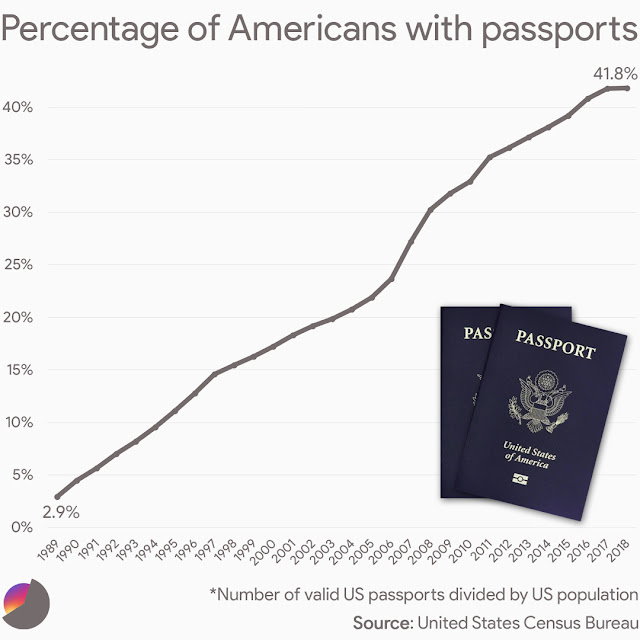 Percentage of Americans with passports over time